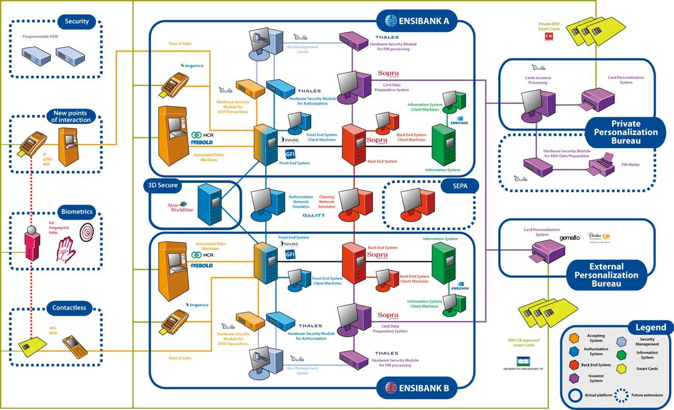Mon tique et ssi ensicaen for Architecture informatique definition