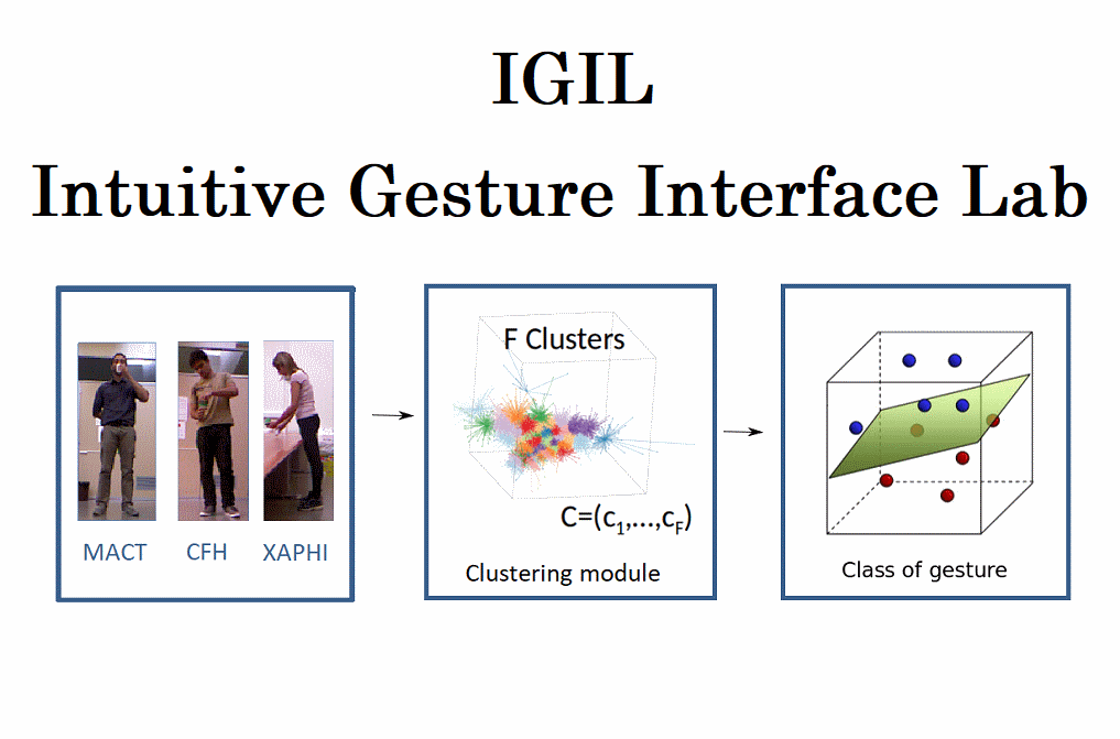Le GREYC impliqué dans le projet IGIL