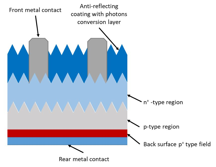 Conversion photovoltaïque de cellules solaires industrielles accrue par conversion de photons