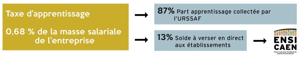 infographie taxe d'apprentissage