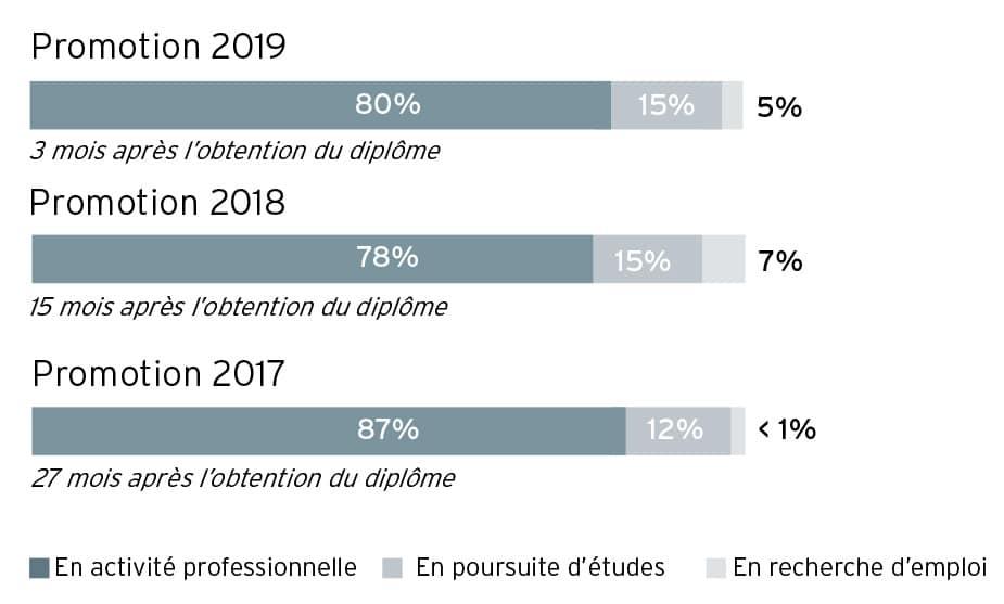 situation professionnelle en janvier 2019